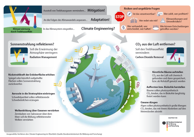 BMBF Infografik zu Chemtrail Climate Engineering